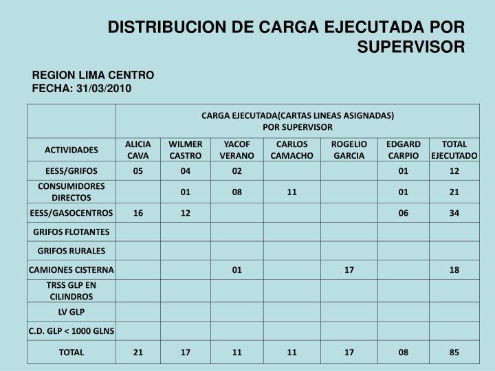 DISTRIBUCION DE CARGA EJECUTADA POR SUPERVISOR