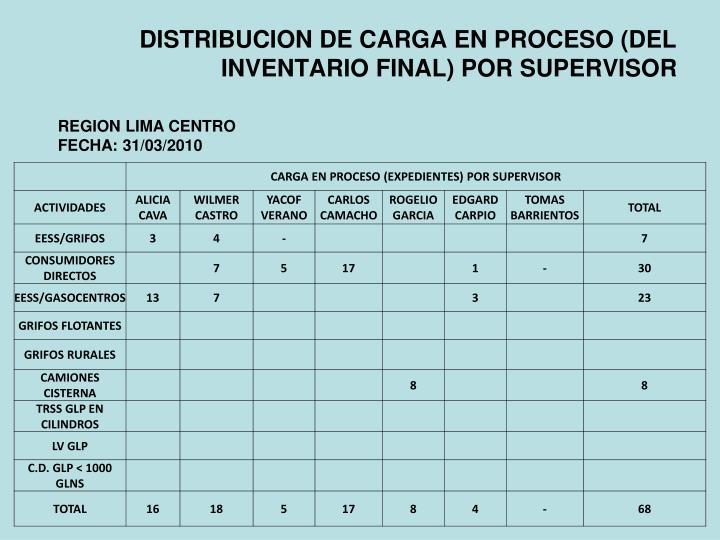 DISTRIBUCION DE CARGA EN PROCESO (DEL INVENTARIO FINAL) POR SUPERVISOR