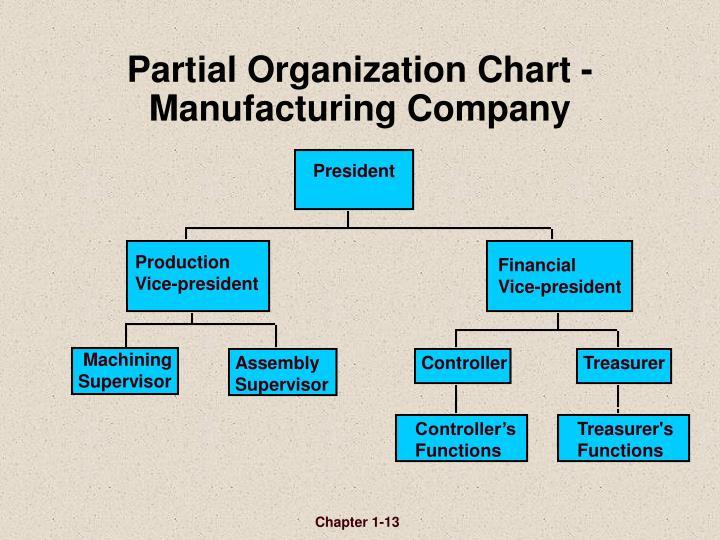 Partial Organization Chart -