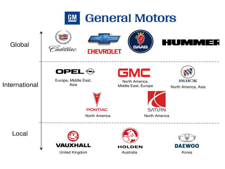 GM's Global Brand Hierarchy