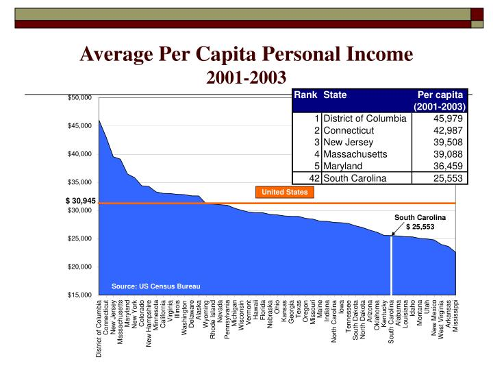 Average Per Capita Personal Income