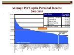 average per capita personal income 2001 2003