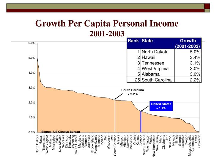Growth Per Capita Personal Income