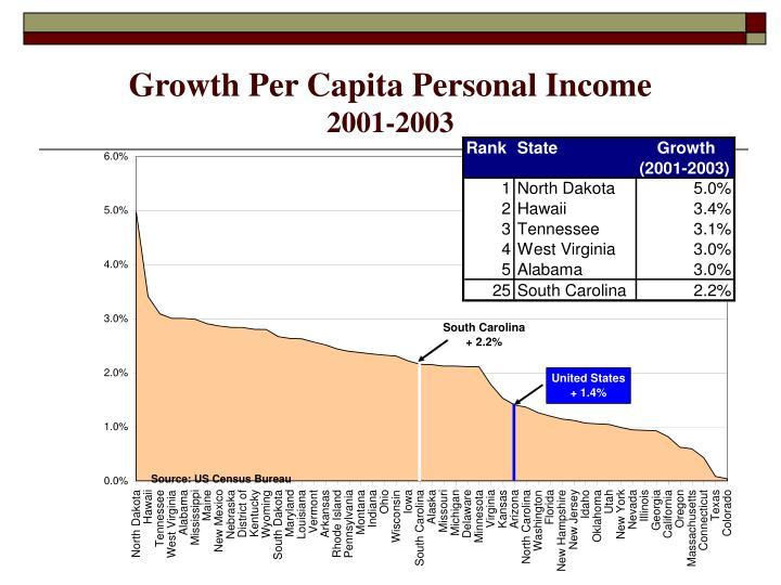 Growth Per Capita Personal Income