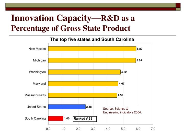Innovation Capacity—