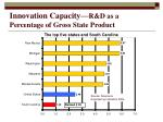 innovation capacity r d as a percentage of gross state product