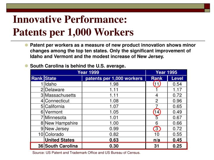 Innovative Performance: