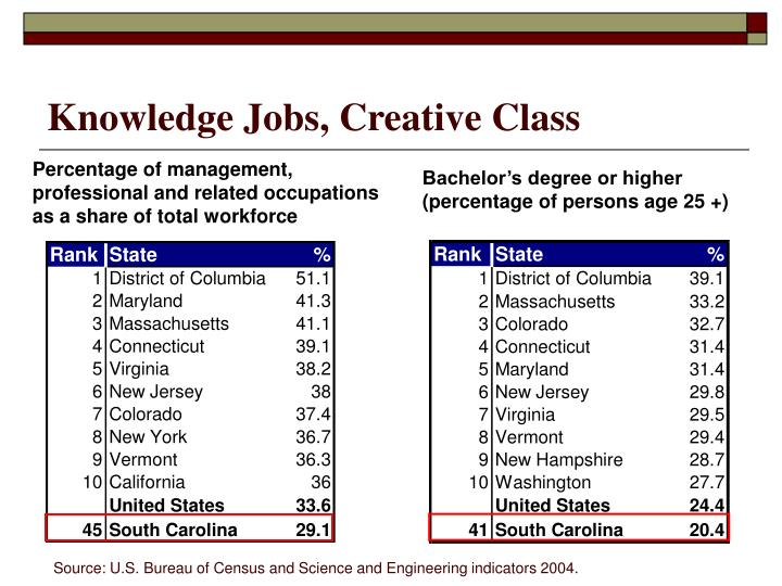 Knowledge Jobs, Creative Class