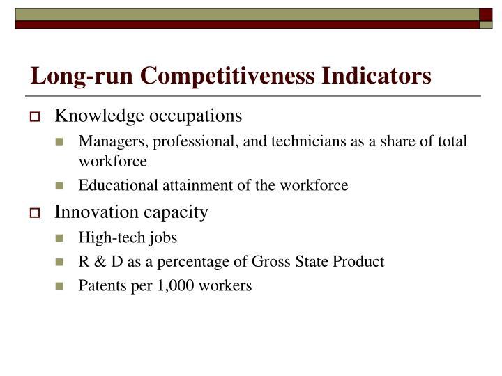 Long-run Competitiveness Indicators