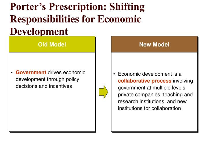 Porter's Prescription: Shifting Responsibilities for Economic Development