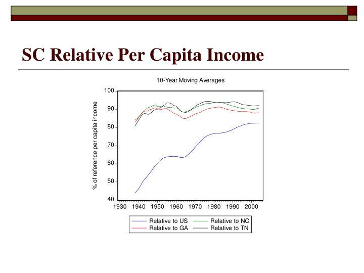 SC Relative Per Capita Income