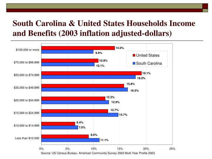 South Carolina & United States Households Income and Benefits (2003 inflation adjusted-dollars)