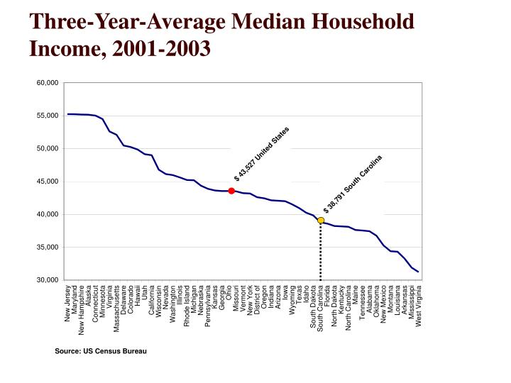 Three-Year-Average Median Household Income, 2001-2003