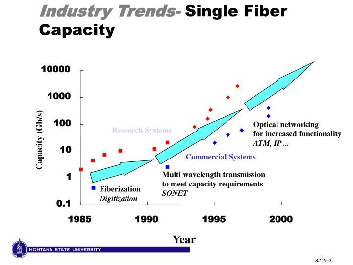Industry Trends-