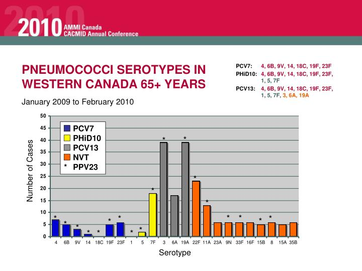 PNEUMOCOCCI SEROTYPES IN