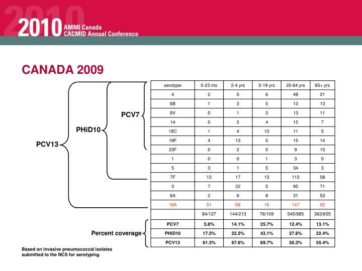 CANADA 2009