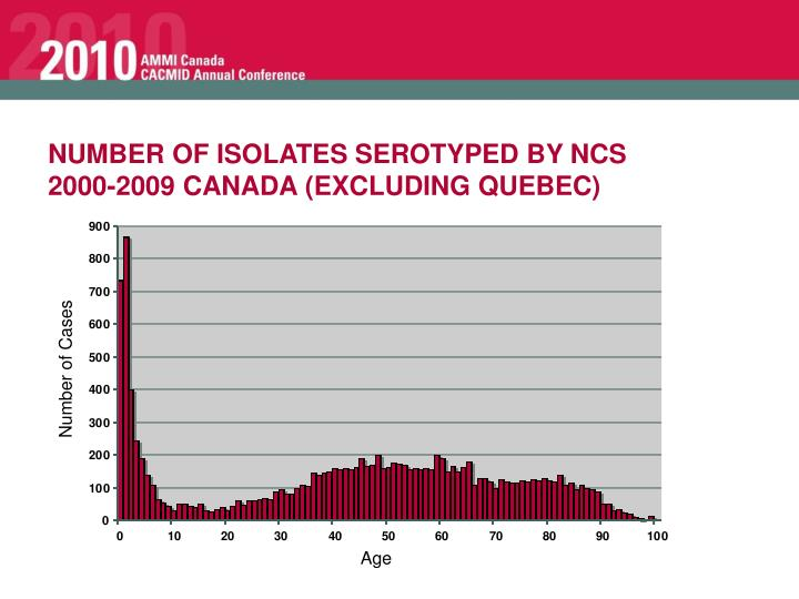 NUMBER OF ISOLATES SEROTYPED BY NCS