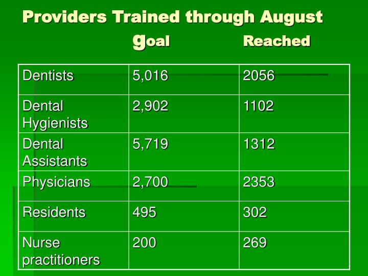 Providers Trained through August