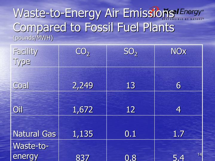 Waste-to-Energy Air Emissions Compared to Fossil Fuel Plants