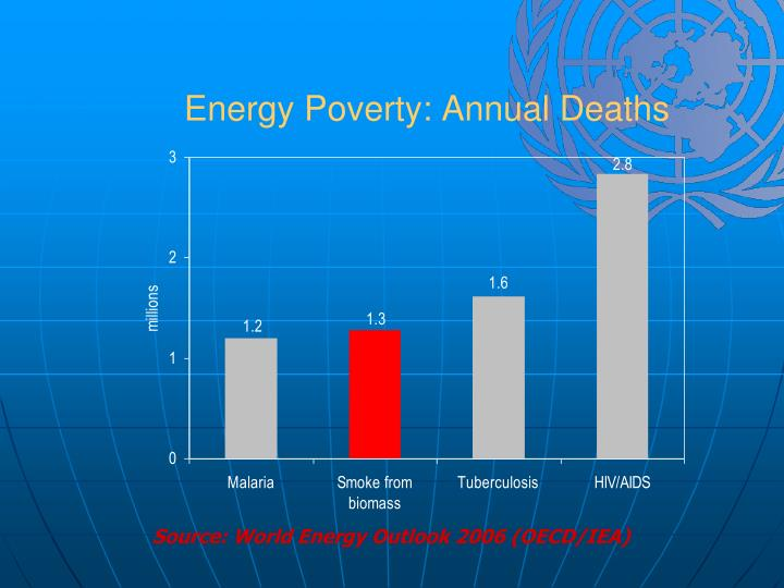 Energy Poverty: Annual Deaths