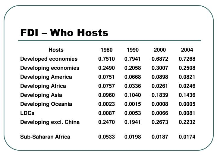 Foreign direct investment in china thesis