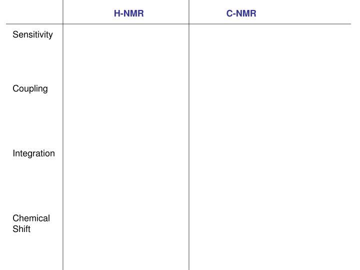 H-NMR                                 C-NMR