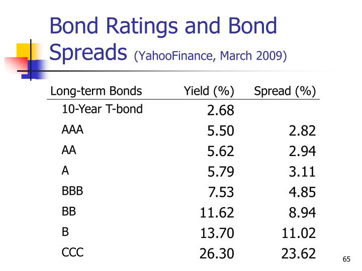 Bond Ratings and Bond Spreads