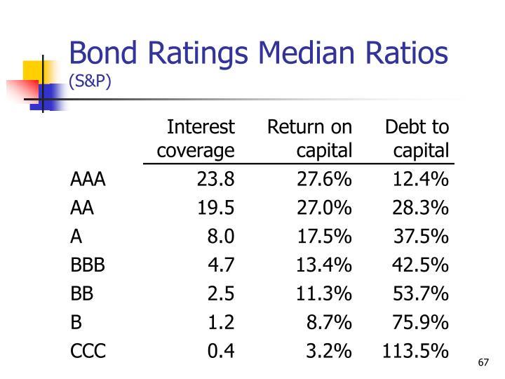 Bond Ratings Median Ratios