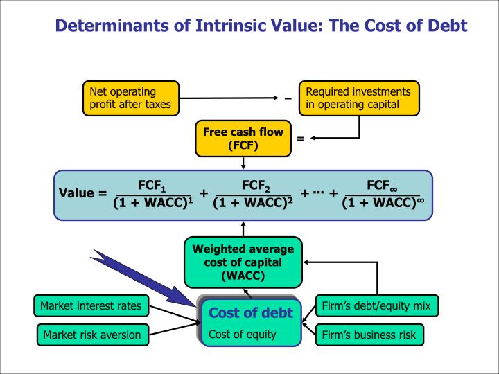 Determinants of Intrinsic Value: The Cost of Debt