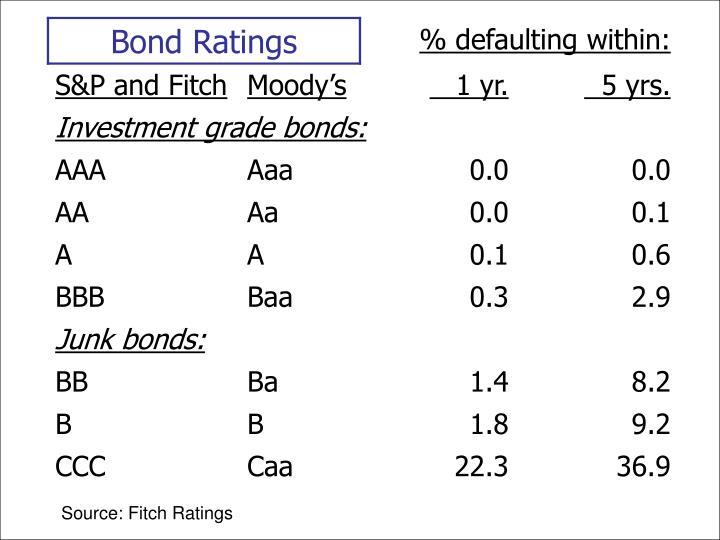Source: Fitch Ratings