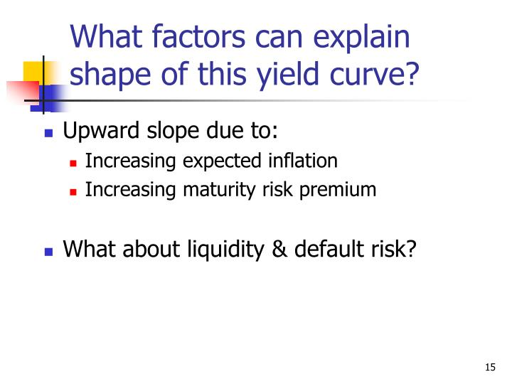 What factors can explain shape of this yield curve?