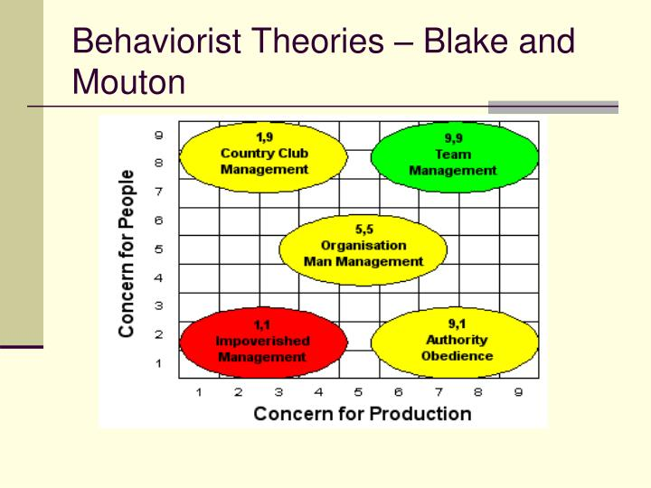 Behaviorist Theories – Blake and Mouton