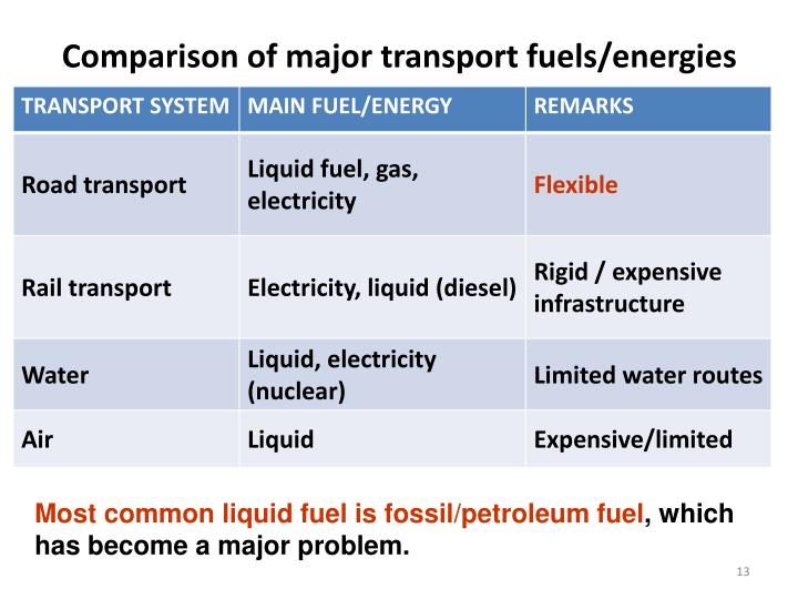 Comparison of major transport fuels/energies
