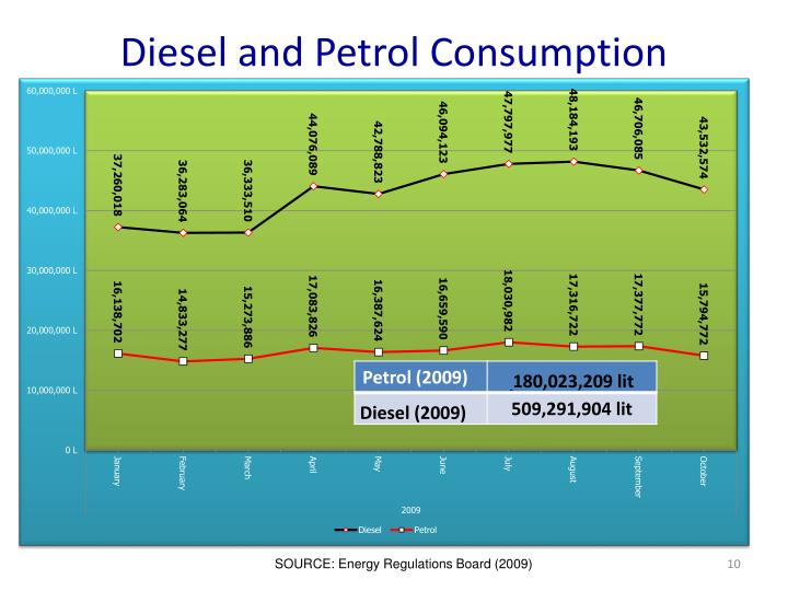 Diesel and Petrol Consumption