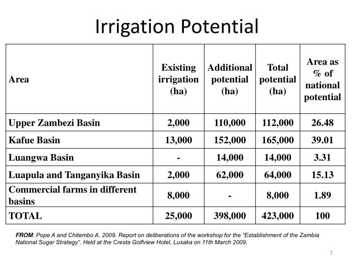 Irrigation Potential