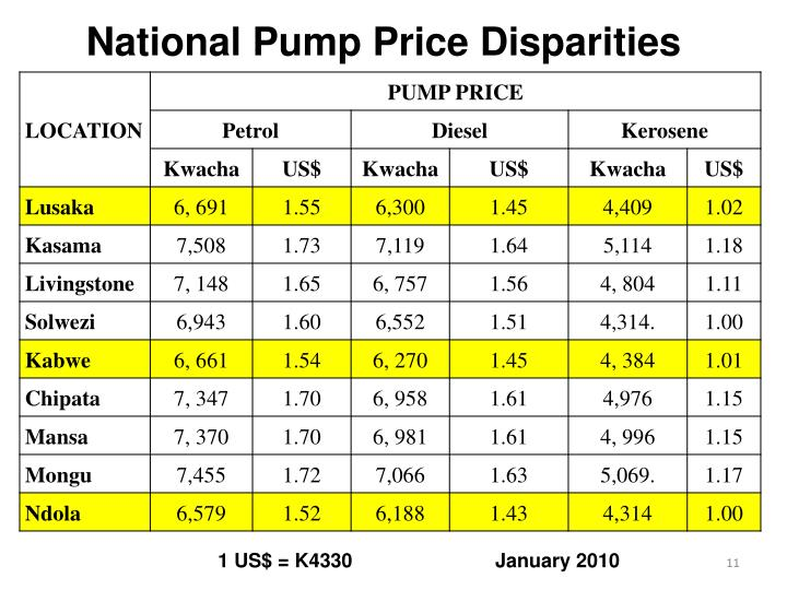 National Pump Price Disparities