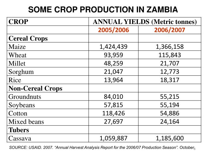 SOME CROP PRODUCTION IN ZAMBIA