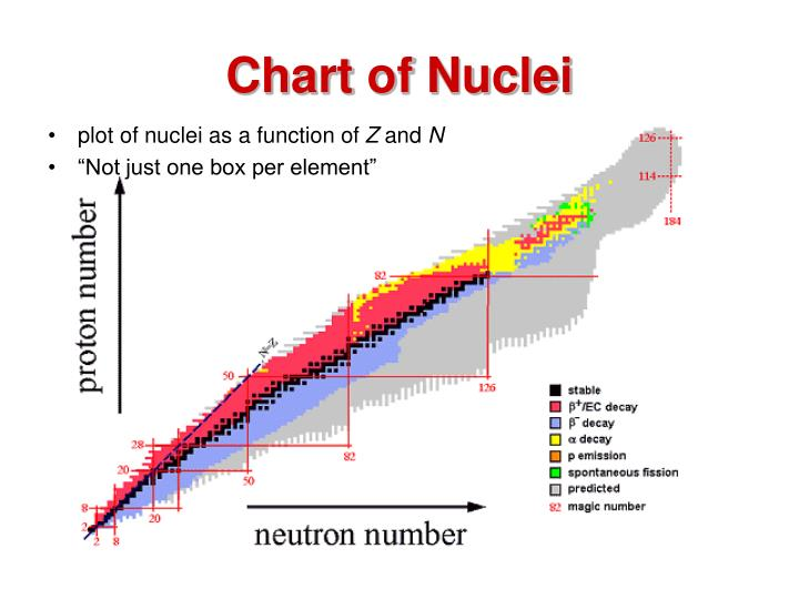 Chart of Nuclei