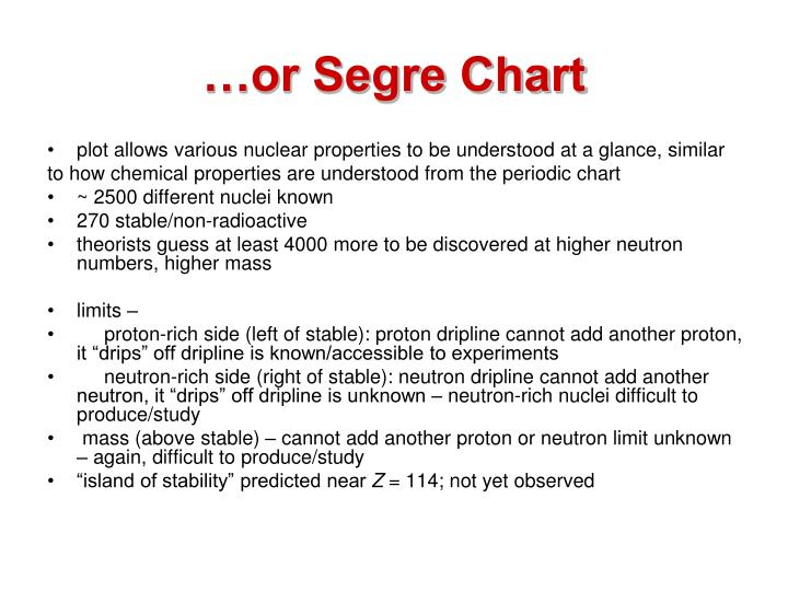 …or Segre Chart