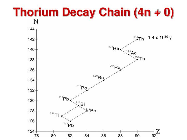 Thorium Decay Chain (4n + 0)