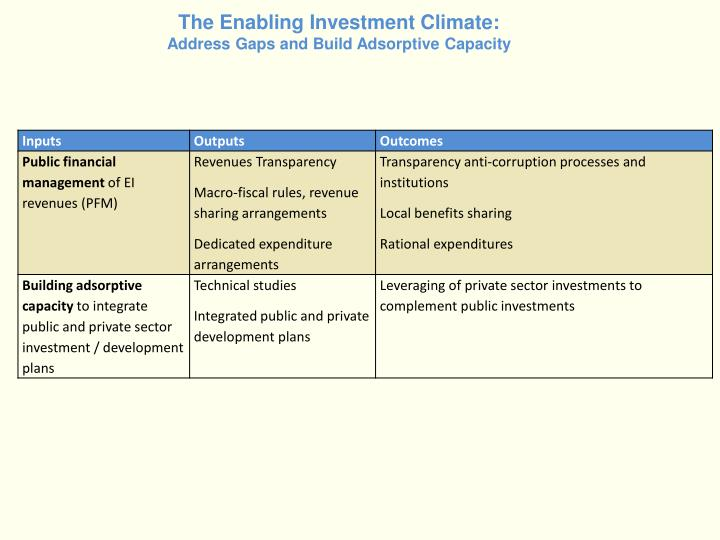 The Enabling Investment Climate: