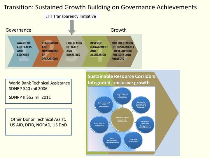Transition: Sustained Growth Building on Governance Achievements