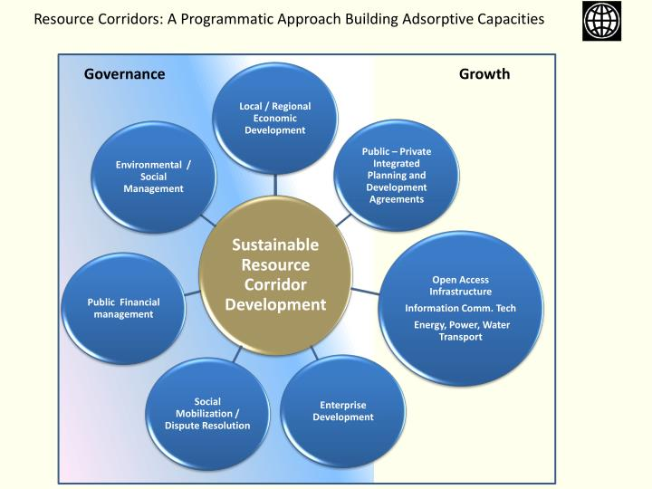 Resource Corridors: A Programmatic Approach Building Adsorptive Capacities