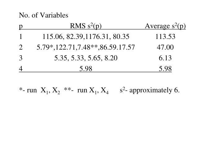 No. of Variables