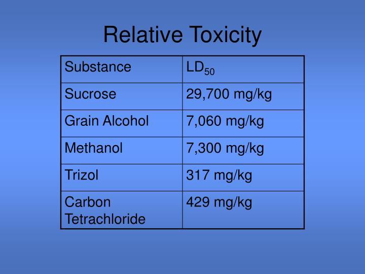 Relative Toxicity