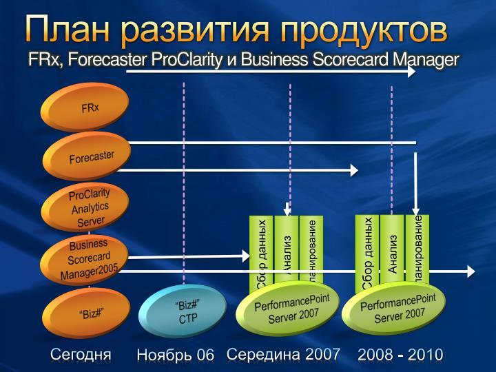 План развития продуктов