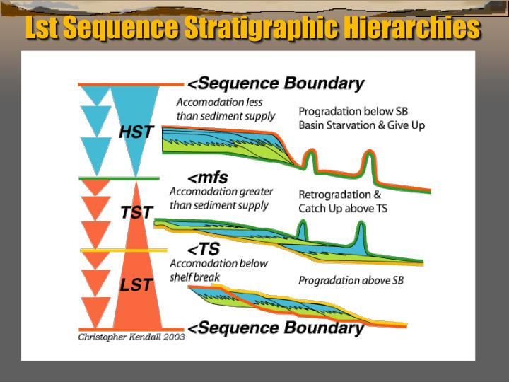 Lst Sequence Stratigraphic Hierarchies