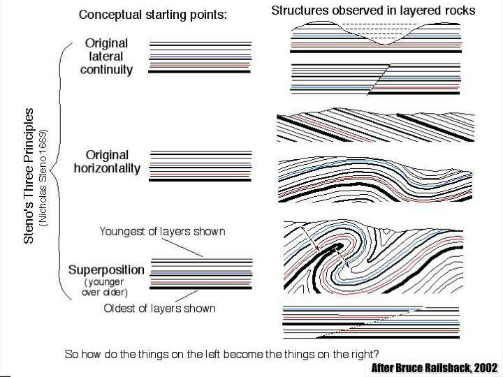 """Sequence Stratigraphy – Basics"""