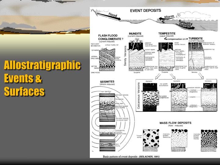Allostratigraphic