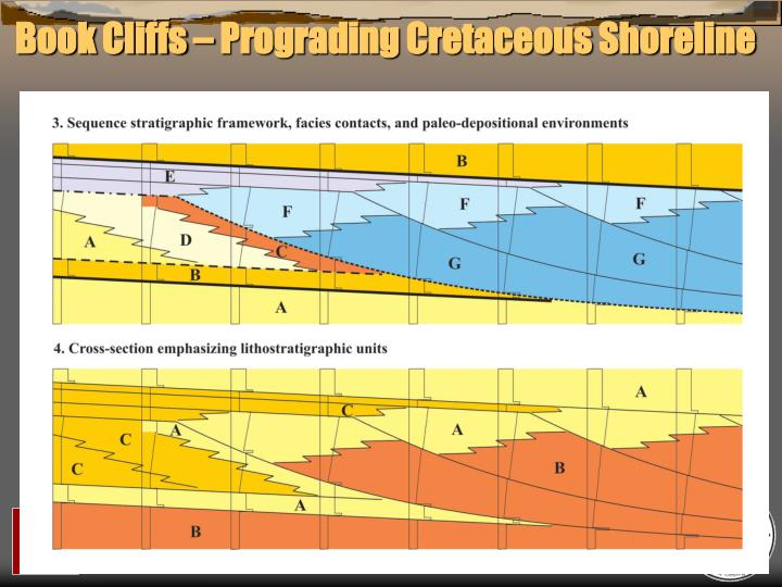 Book Cliffs – Prograding Cretaceous Shoreline